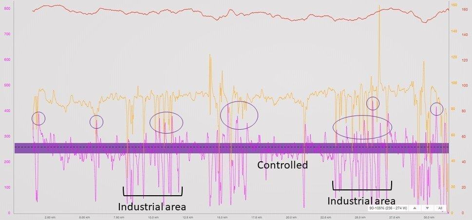 nepean triathlon bike power profile 4