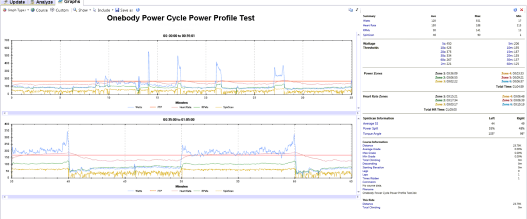 Power Profile Test data analysis