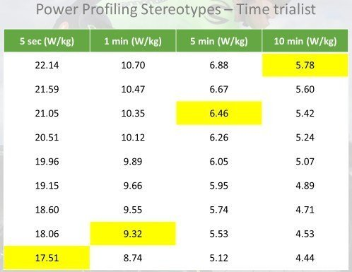 power profile stereotypes time triallist